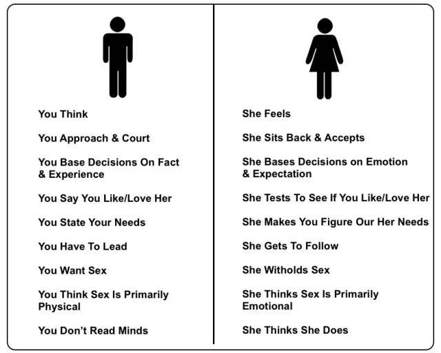 38 Differences Between Men And Women Date Ideen Flirt Zitate Ladekabel