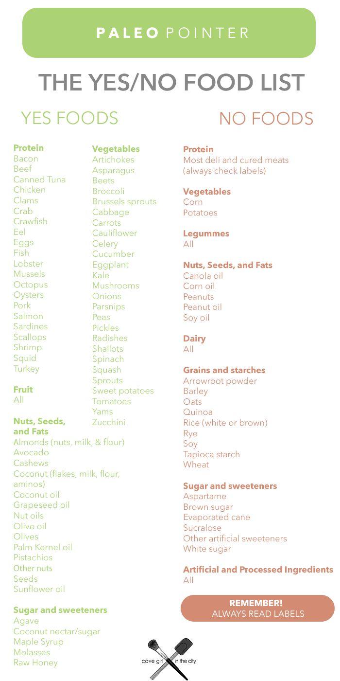 Paleo Pointer The Yes No List Paleo Food List Paleo Diet Recipes How To Eat Paleo