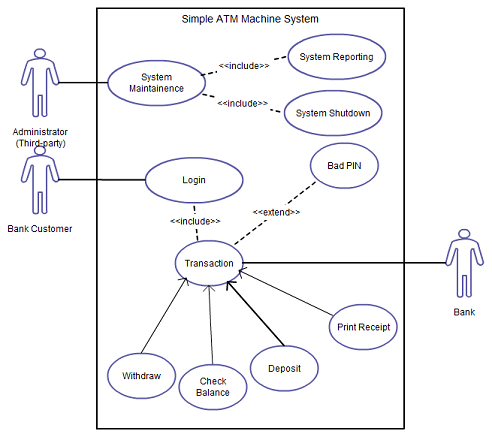 Use Case Diagram Tutorial ( Guide with Examples ) | IT:UML