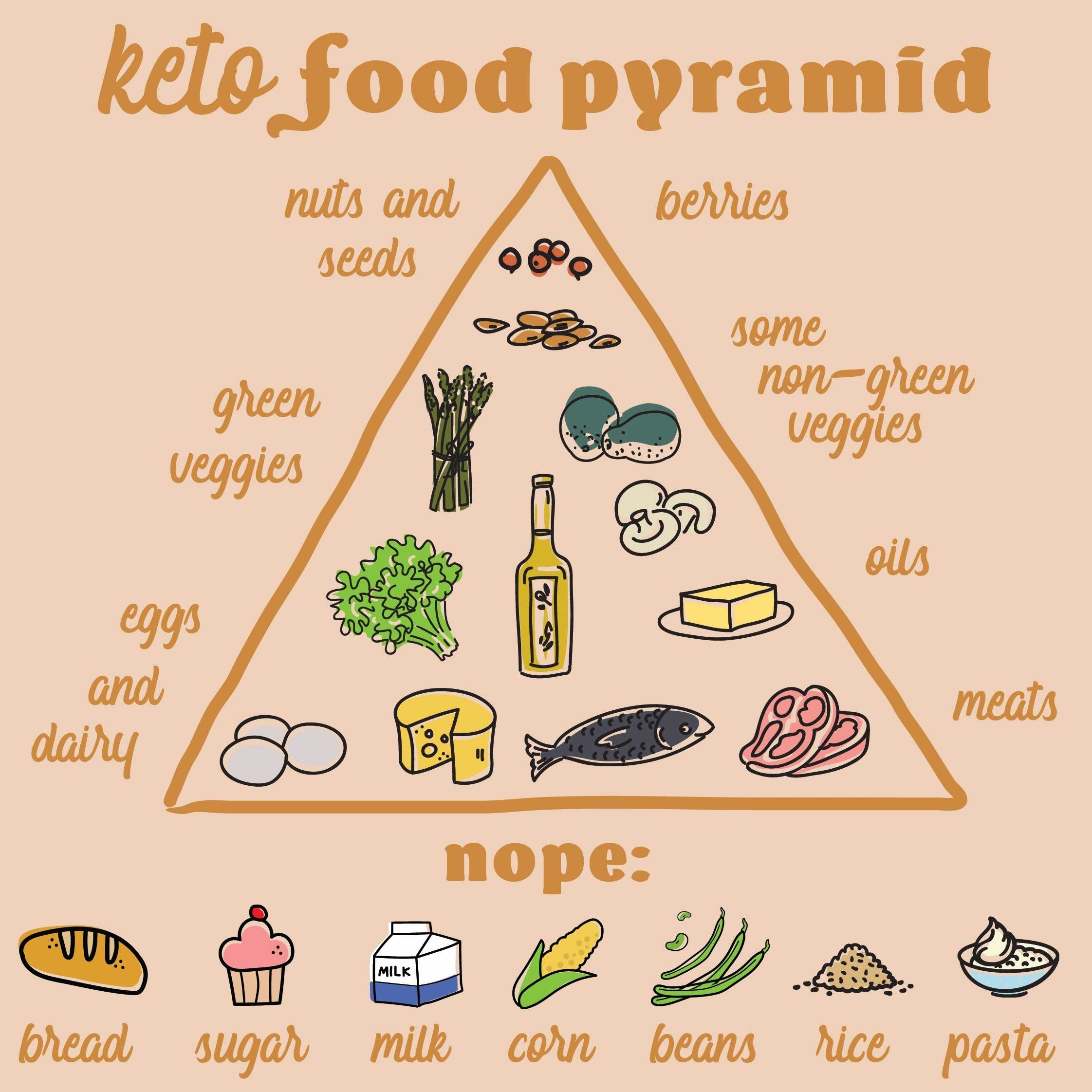 What Foods Can You Eat on The Keto Diet? Keto, Keto food