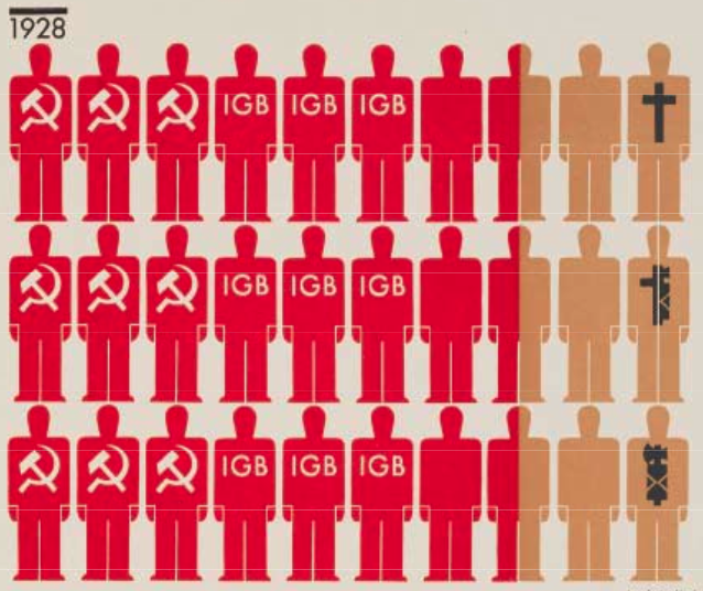 vintage infographic from ISOTYPE