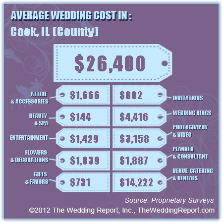 Average wedding cost calculator enter your zip code for a full average wedding cost calculator enter your zip code for a full breakdown on wedding costs where you live junglespirit Choice Image