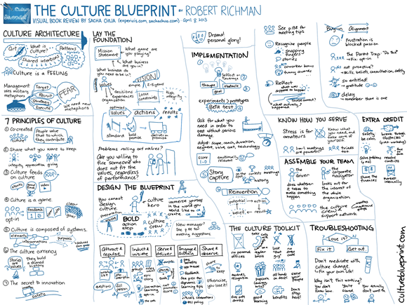 20130408 visual book review the culture blueprint robert 20130408 visual book review the culture blueprint robert richman malvernweather Image collections