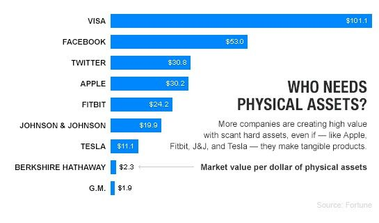 Most Valuable Asset Less Companies Physics Tesla Business