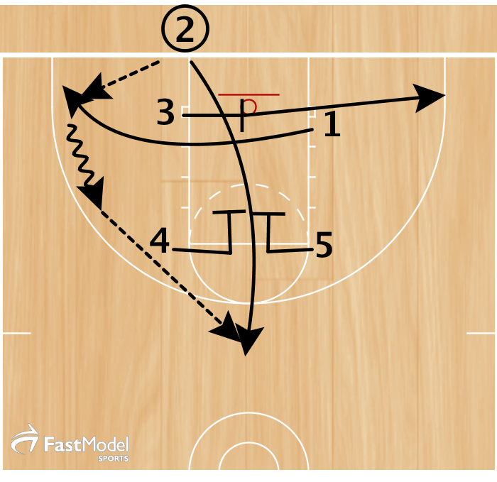 Play Of The Day Baseline Out Of Bounds Elevator Screen Basketball Plays Basketball Moves Basketball Drills