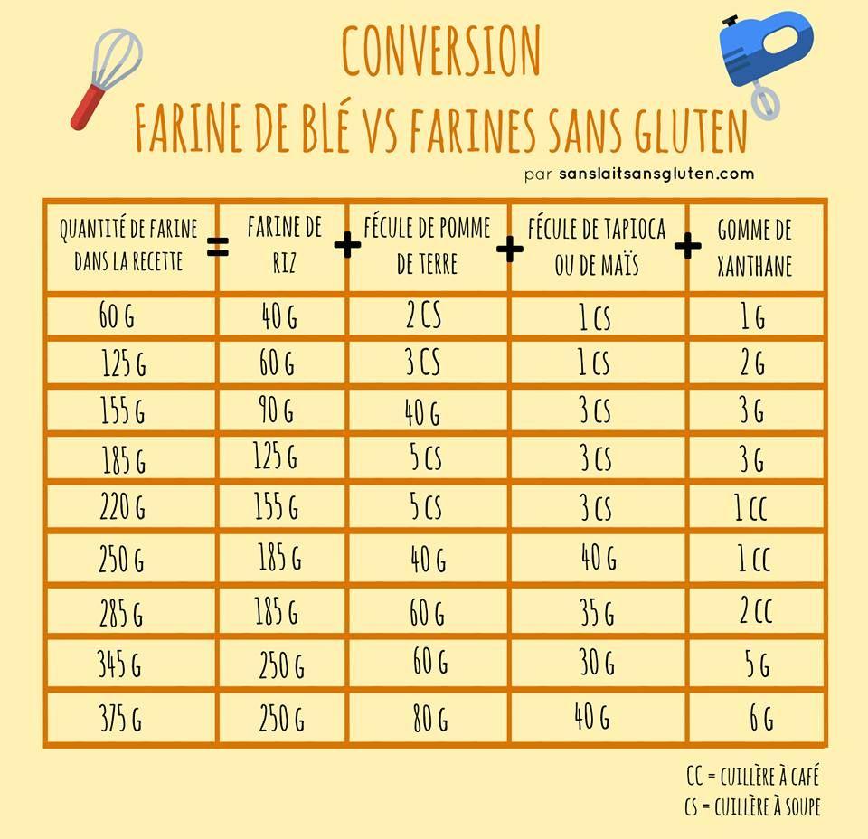 Conversion farine de bl vers farines sans gluten en 2019 - Tableau de conversion pour la cuisine ...