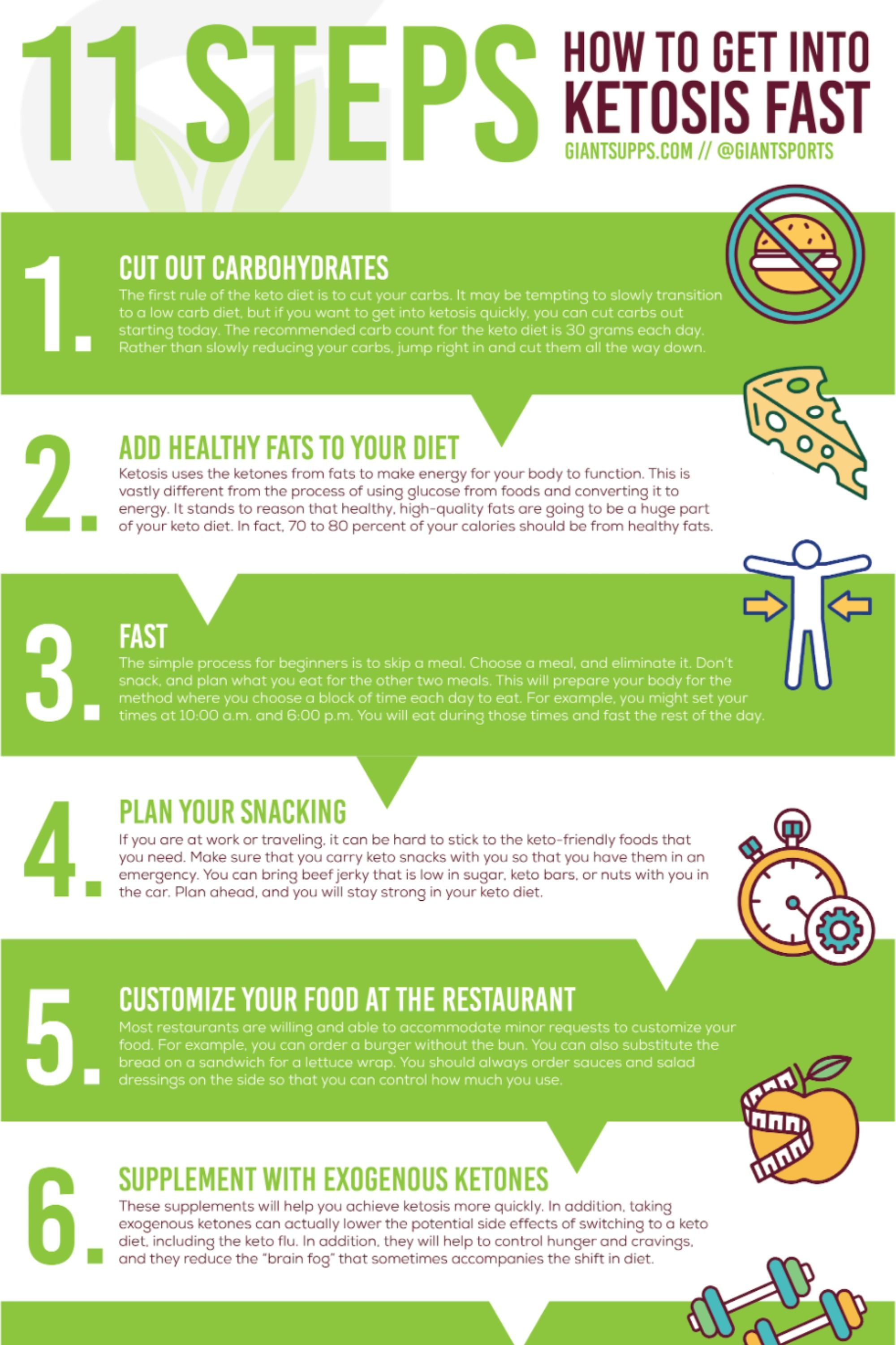 Pin On Keto Infographics
