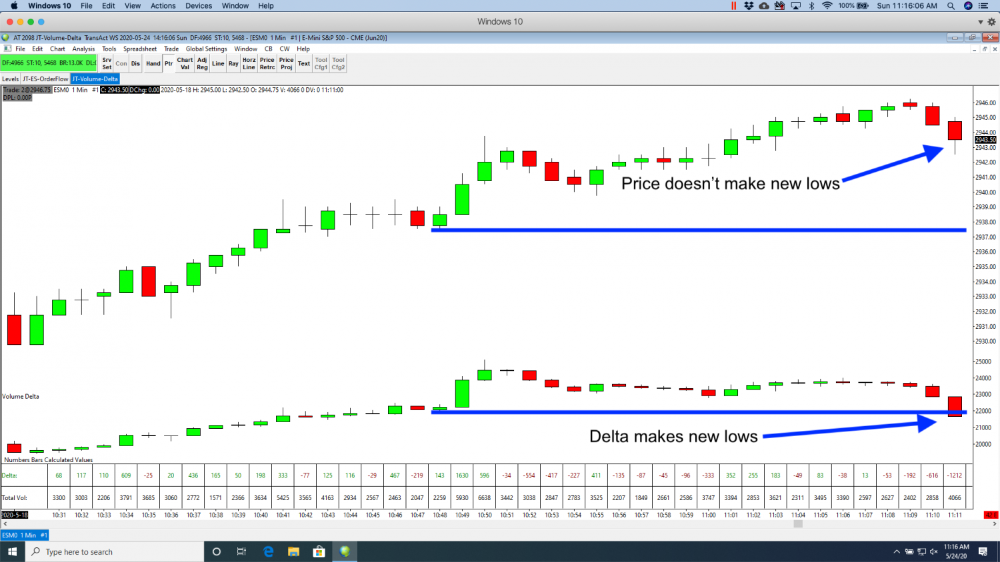 Volume Delta The Ultimate Order Flow Indicator Jumpstart Trading In 2021 Delta Volume Learn To Read