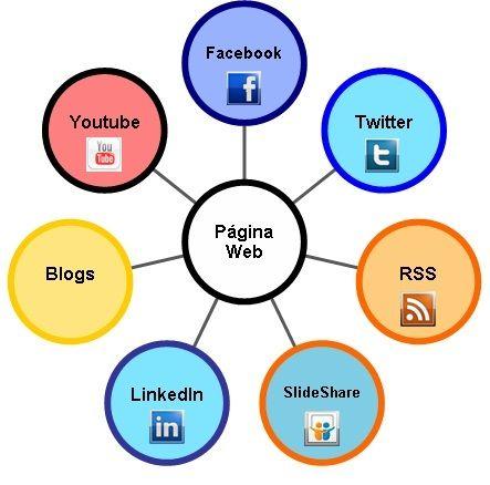 Servicios, alternativos, de información y comunicación al usuario web