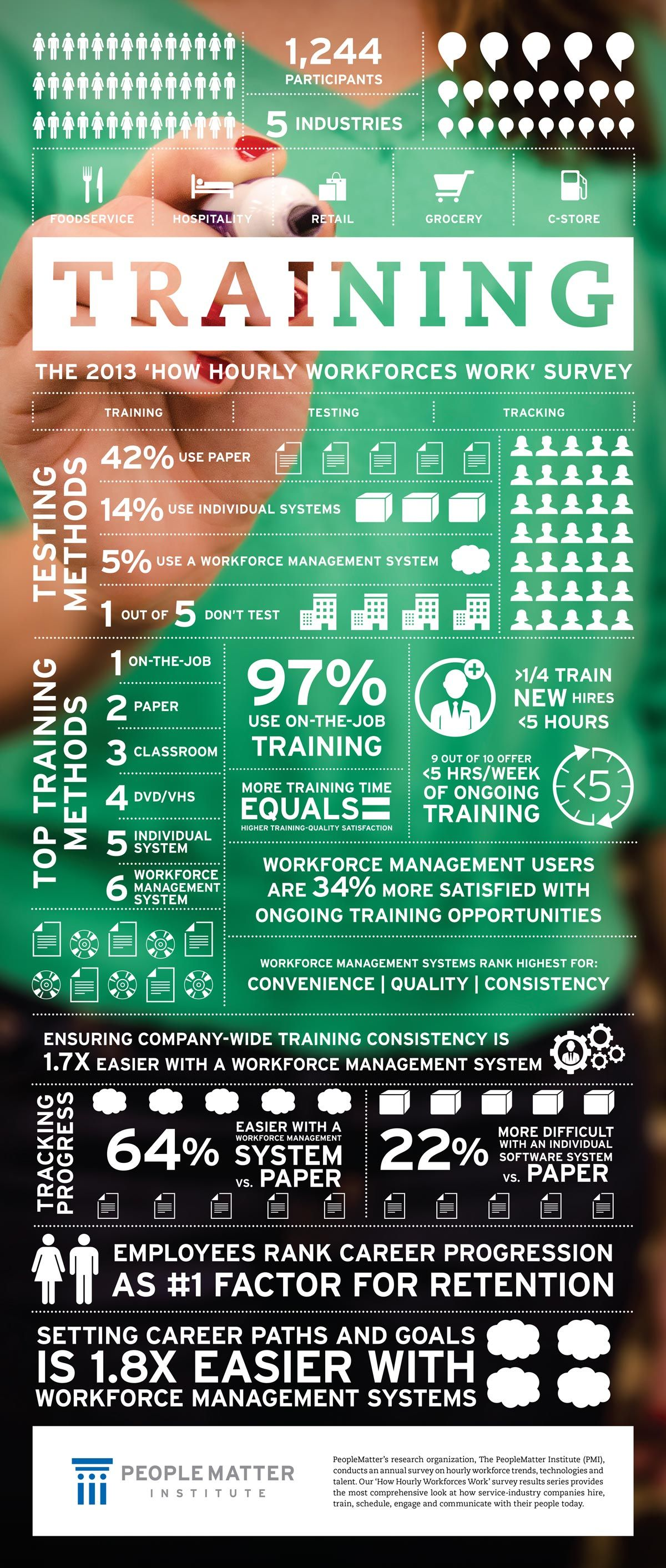 2013 How Hourly Workforces Work Survey Training Infographic Workforce Management Learning And Development
