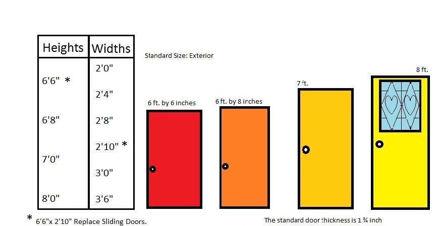 What Is The Standard Door Size For Residential Homes What