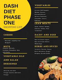 Dash Diet Phase 1 Dash Diet Phase One Shopping List Dash Diet Meal Plan Dash Diet Recipes Dash Diet