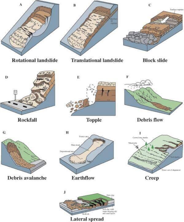 Tipos Y Procesos De Deslizamientos De Tierra Via Twitter Ingenieriareal Geologia Ciencias De La Tierra Geografia Fisica