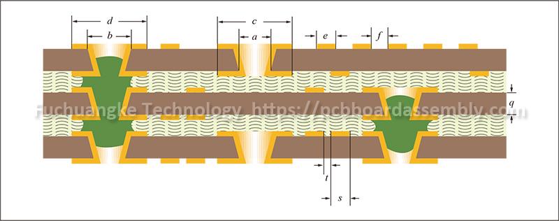 Ipc 2226 Standard For Hdi Pcb Design Hdi Board Manufacturer Pcb Design Printed Circuit Board Conductive Materials