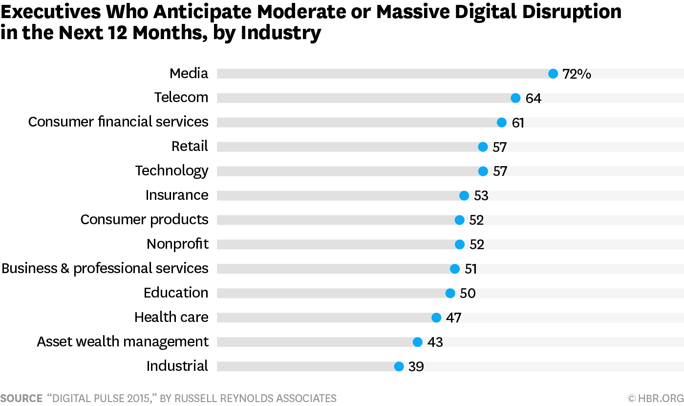 The Industries That Are Being Disrupted The Most By Digital