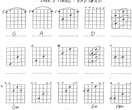 Guitar Open D Tuning Bob Dylan Songs Music Theory And Bob Dylan