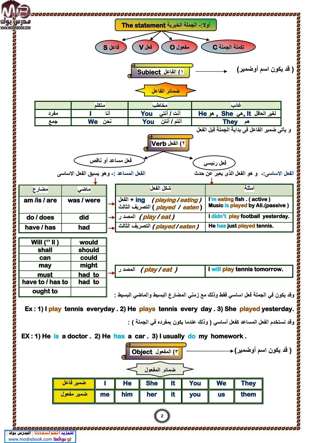 Pin By Ahmad Hamad On اللغة الانكليزية في اربعين صفحة Periodic Table Diagram