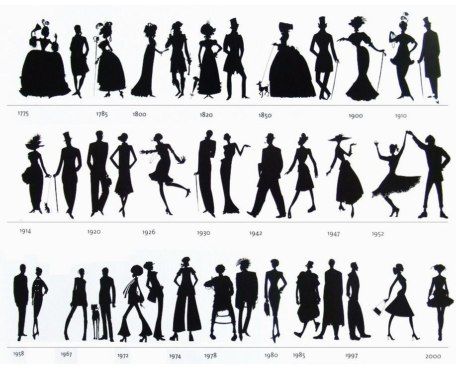 Evolution of Style
