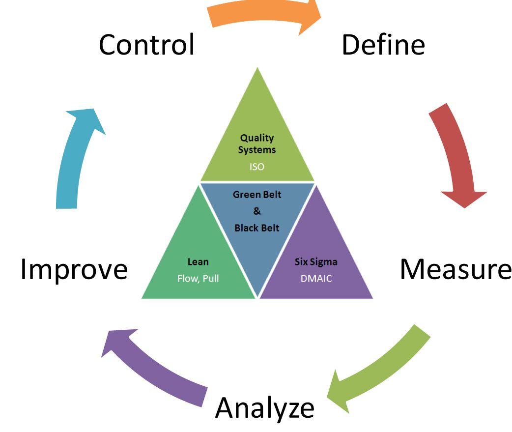 Lean Six Sigma | Lean & 5S Workplace Organization