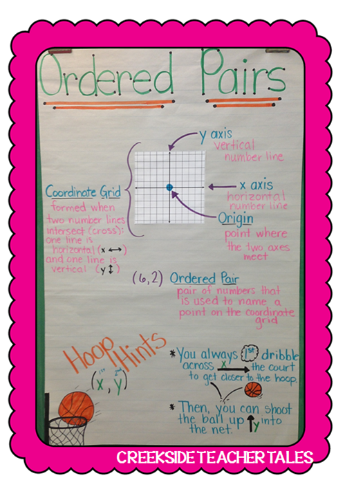 Creekside Teacher Tales: Ordered pairs anchor chart