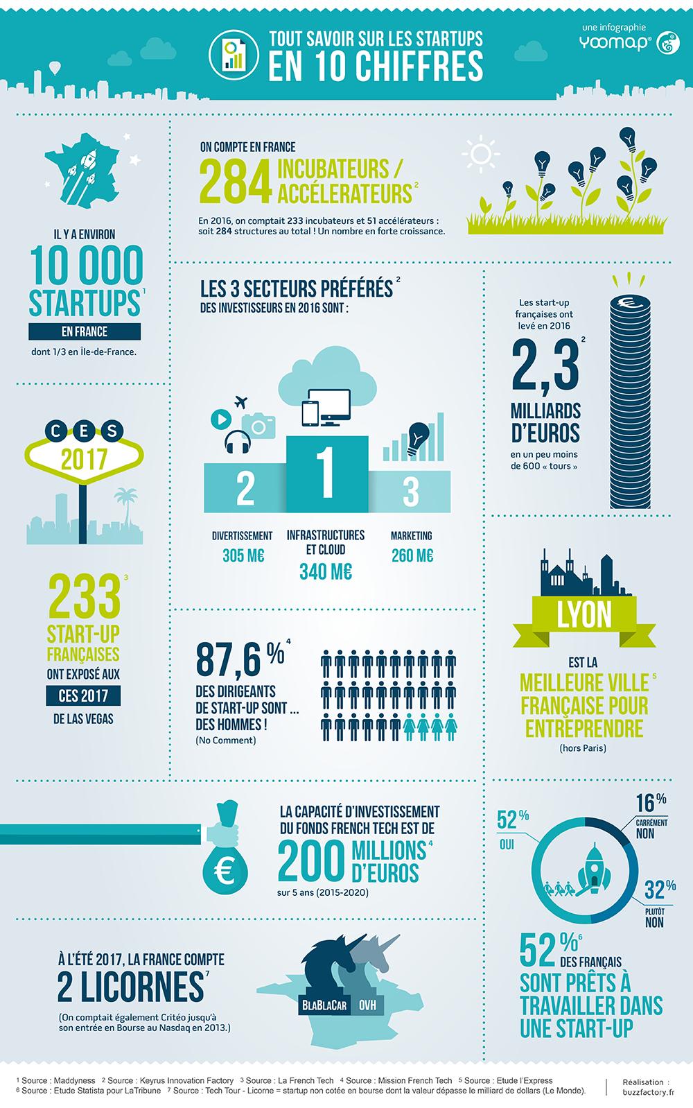 Chiffres Cles Sur Les Startups Francaises Plaquette Entreprise Modele De Cv Creatif Infographie