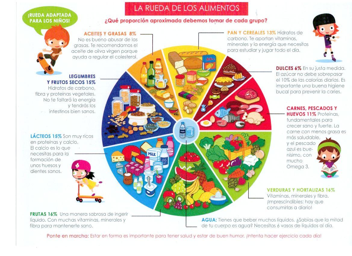 Grupos De Niños Para Colorear: Rueda De Los Alimentos