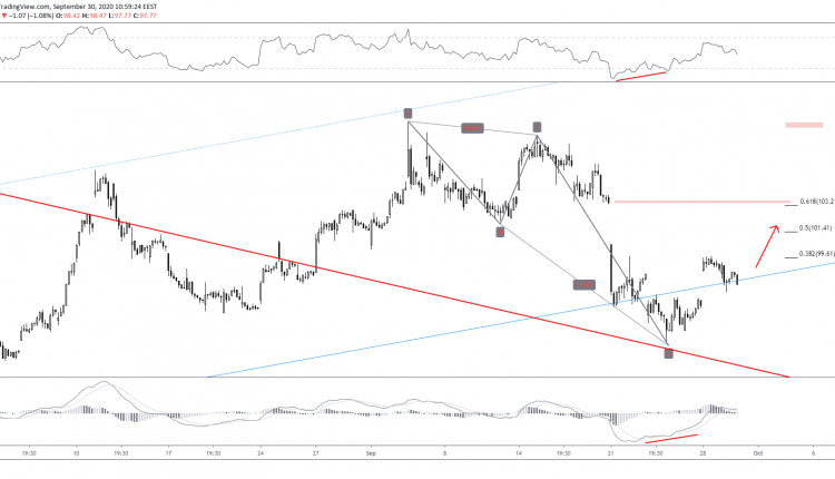 Amex Ready To Fill Gap After Abcd Pattern Orbex Forex Trading Blog Pattern Forex Trading Blog