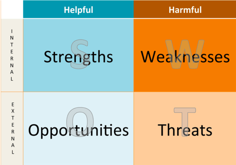 A Detailed SWOT Analysis Example (Applicable To All