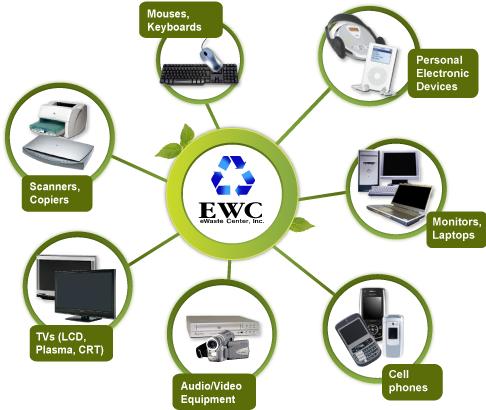 Ewaste Center Free Electronic Waste Pick Up Ewaste Recycling E Waste Recycling Electronic Waste Ewaste