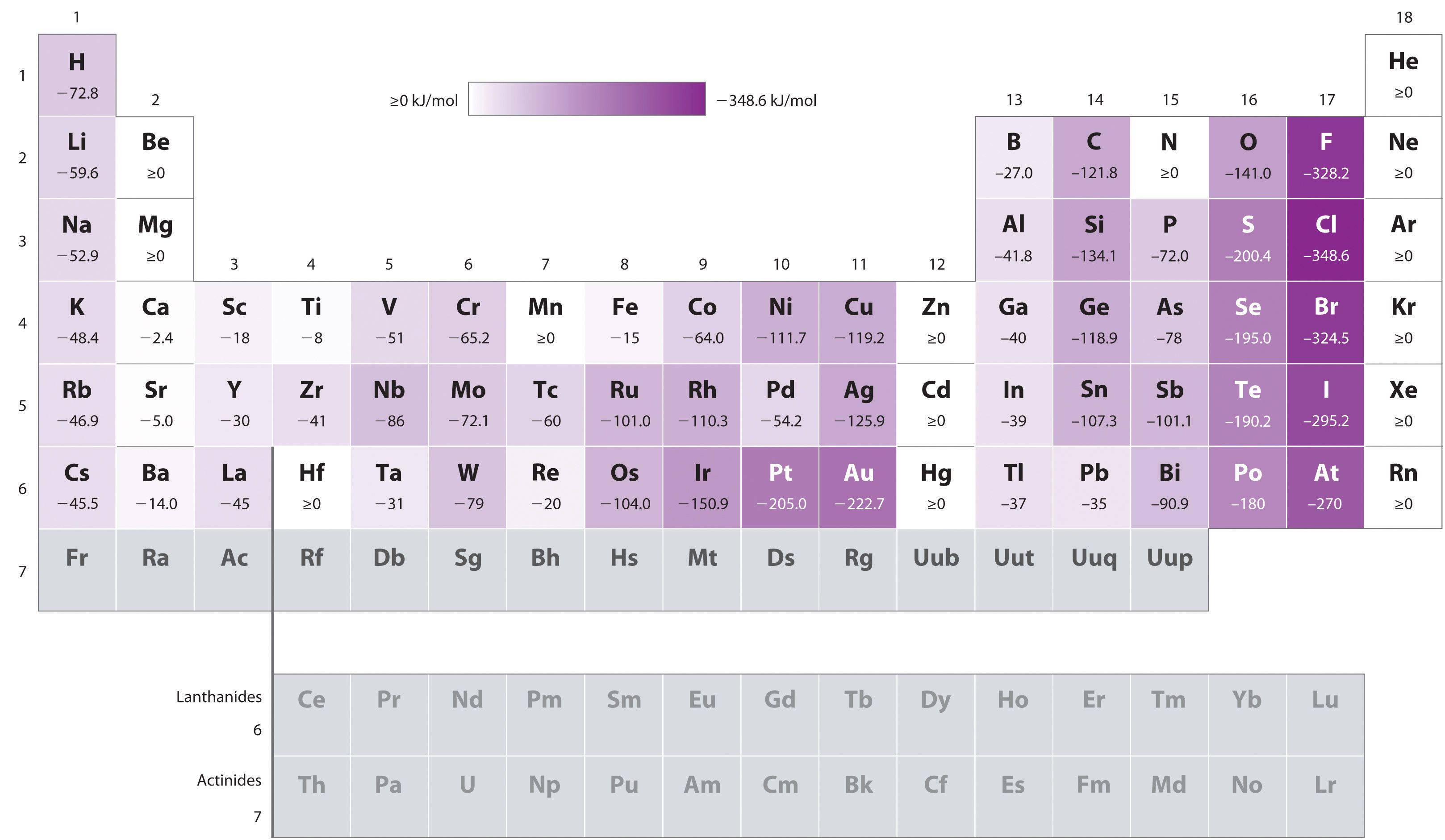 Does Electronegativity Increase Across The Periodic Table