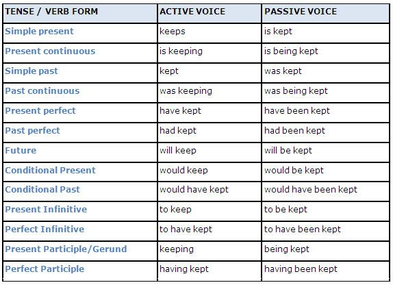 Table of active tense and their passive equivalents learn englishgrammar also click here more info what not to write part vs rh pinterest