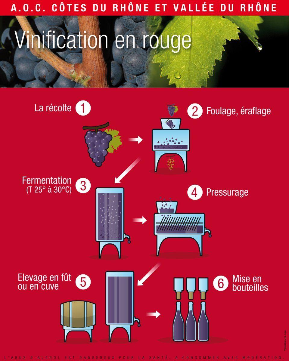Selections Oeno On Vin Recettes De Cuisine Vin