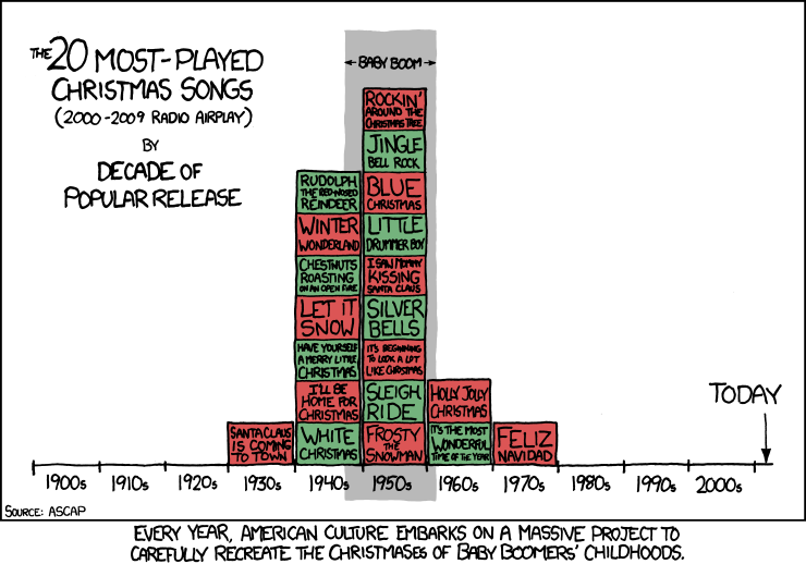 And Yet Not A Single One Do I Want To Listen To Popular Christmas Songs Favorite Christmas Songs Xmas Songs