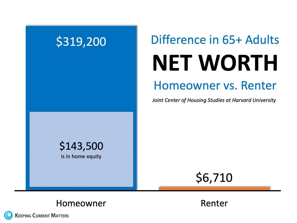 Homeowners Aged 65 Have 48x More Net Worth Than Renters Home