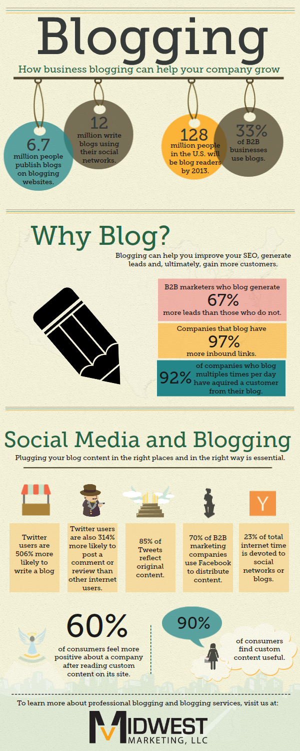 At Masterpiece Graphix, my duties included connecting blogs to social media in an effective way! #infographic #blogging #marketingonline