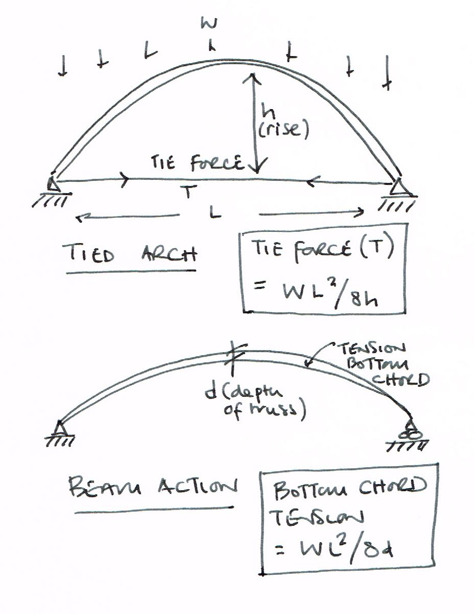 free body diagram statics arch force diagram - cerca con google | sketching | arch ...