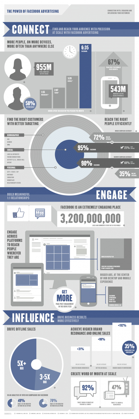 #Facebook #ads infographic @Sempro AS