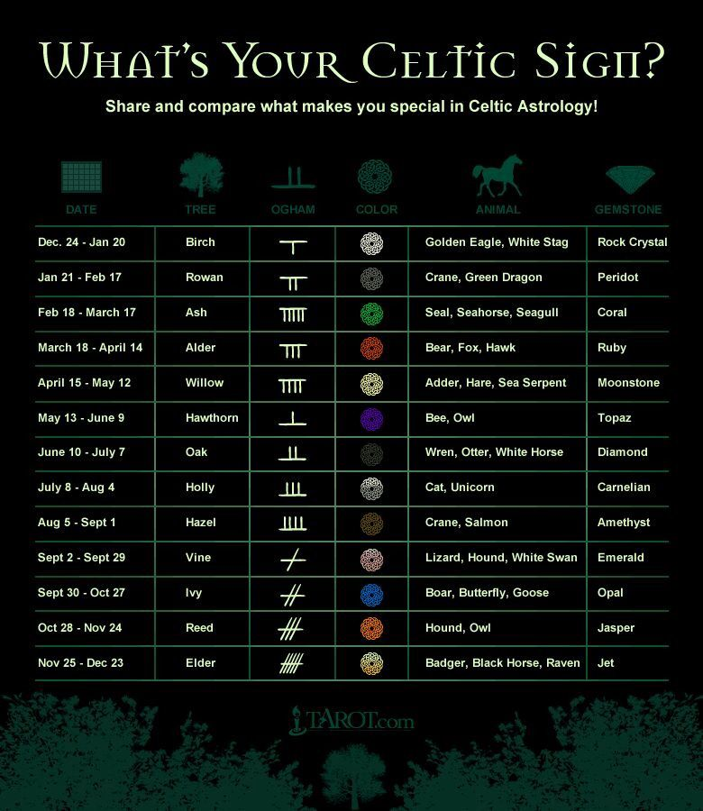 Celtic Sign Fyi Pinterest Celtic Signs Zodiac And Witches