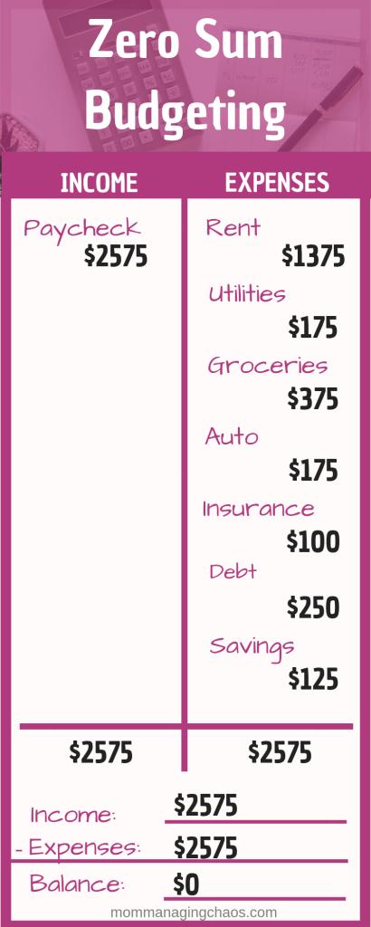 Zero Based Budgeting Vision Board Pinterest Budgeting Money