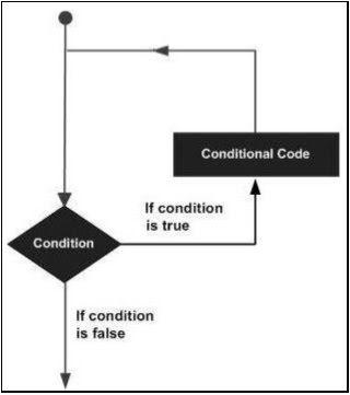 SAP ABAP - Loop Control | SAP ABAP Tutorials | Python loop