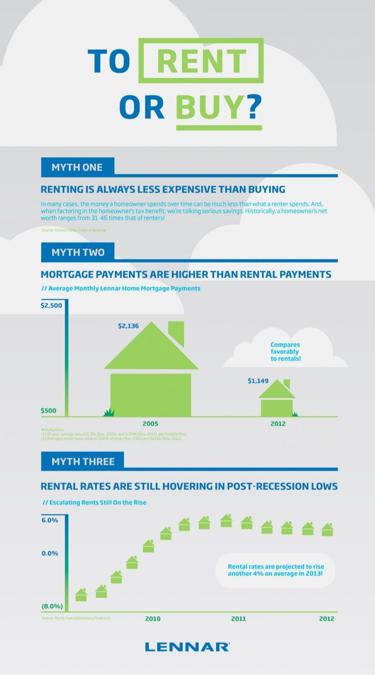 To Rent Or Buy Refinancing Mortgage Refinance Mortgage Real Estate Infographic
