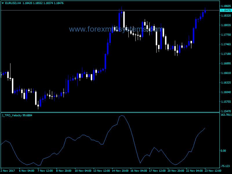 Best Forex Mt4 Indicators - Forex News Killer Ea