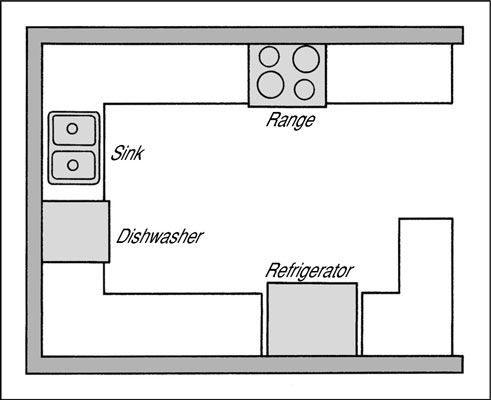 Choosing A Layout For Your Kitchen Kitchen Floor Plans Kitchen Designs Layout Kitchen Layout