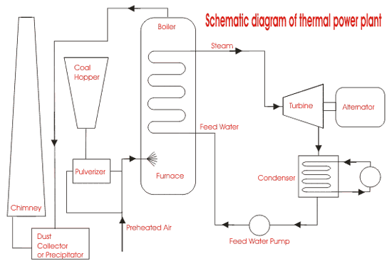 Thermal Power Plant Thermal Power Station Plants Block Diagram