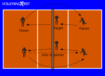 Perfect Passes By Volleyballxpert Com Volleyball Drills Volleyball Practice Volleyball Workouts