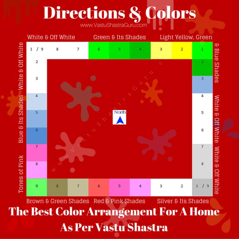 Bedroom Designs As Per Vastu direction-wise colors as per vastu shastra   vastu shashtra