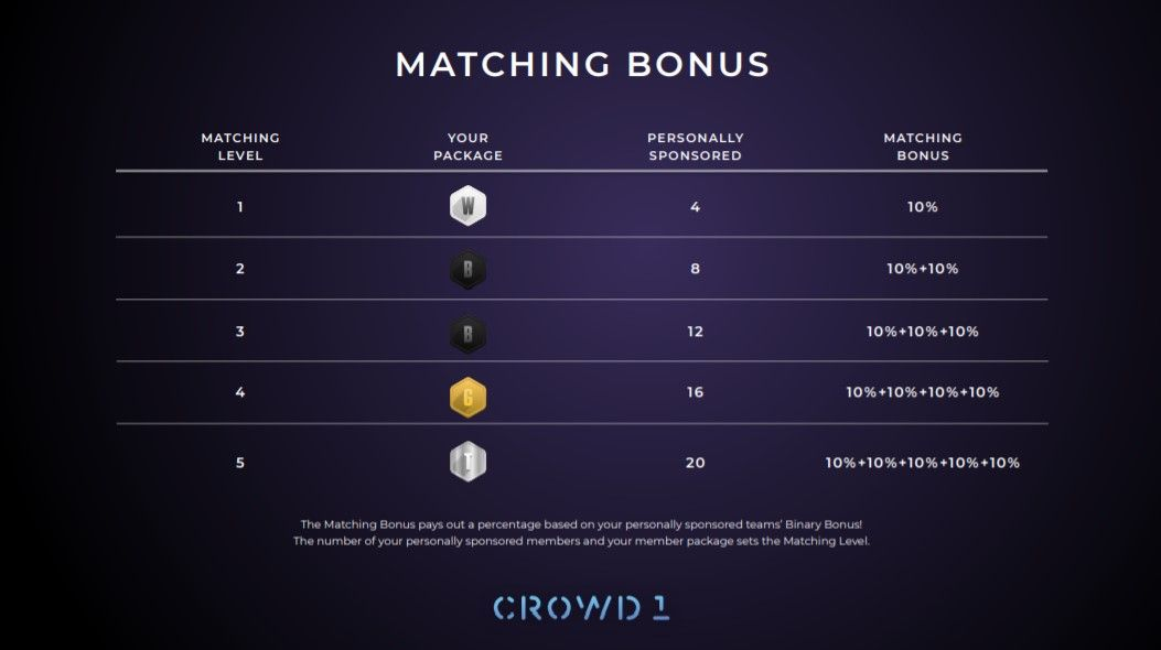Matching Bonus Working From Home Signup
