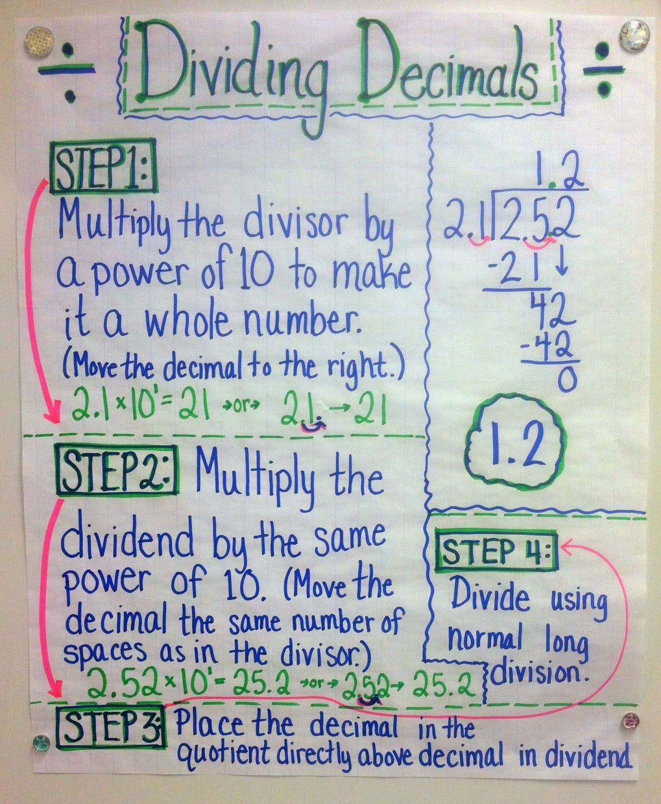 Dividing Decimals Anchor Chart On Appletastic Blossoming