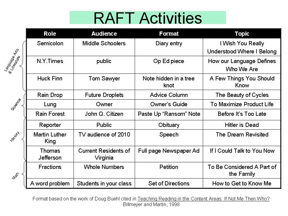 examples of raft writing assignments