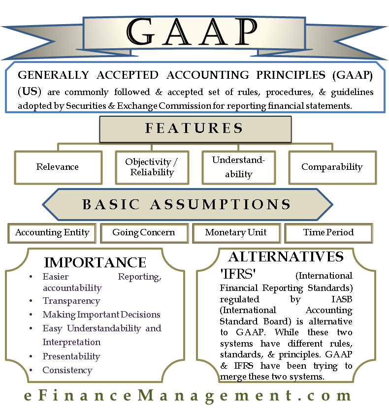 accounting basics